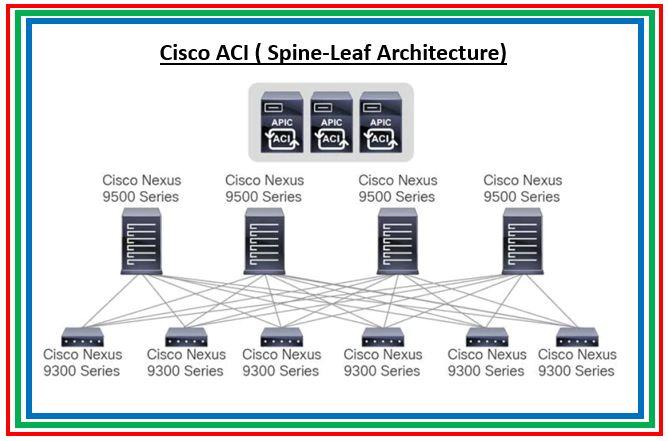 Cisco ACI: 9 Best Practices while configuring Cisco ACI in your environment