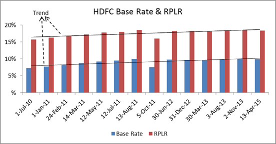 Hdfc Bank Rplr Rate