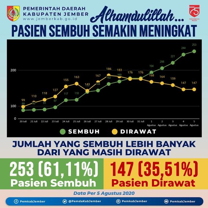 Pasien Sembuh Kabupaten Jember Meningkat.61 ,11%