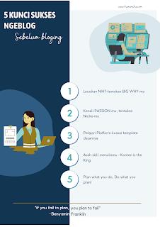 Kunci Sukses Ngeblog bagi Pemula