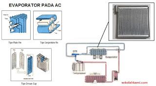 konstruksi evaporator AC