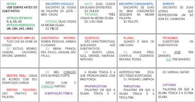 Cartazes de língua portuguesa para sala de aula