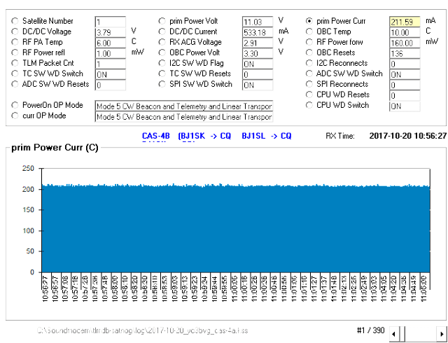 CAS-4A Telemetry