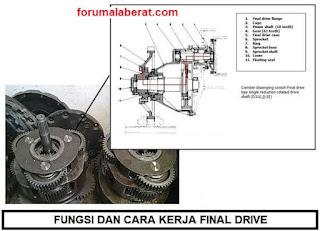 fungsi dan cara kerja final drive