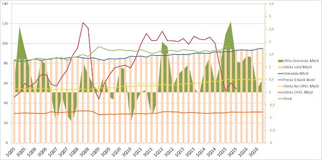 Oferta, demanda y precio petróleo