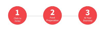 Langkah Membuat Pesanan Delivery Makanan