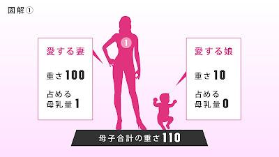 図解1,愛する妻、重さ100占める母乳量1,愛する娘、重さ10占める母乳量0,母子合計の重さ110
