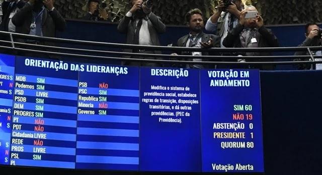 A reforma da Previdência foi aprovada em 2º turno pelo Senado nesta 3ª feira (22.out.2019), por 60 a 19.