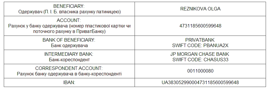 Privat Bank Swift Code