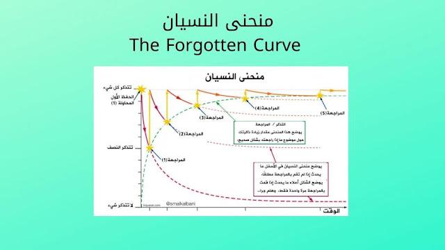 منحنى النسيان: The Forgotten Curve