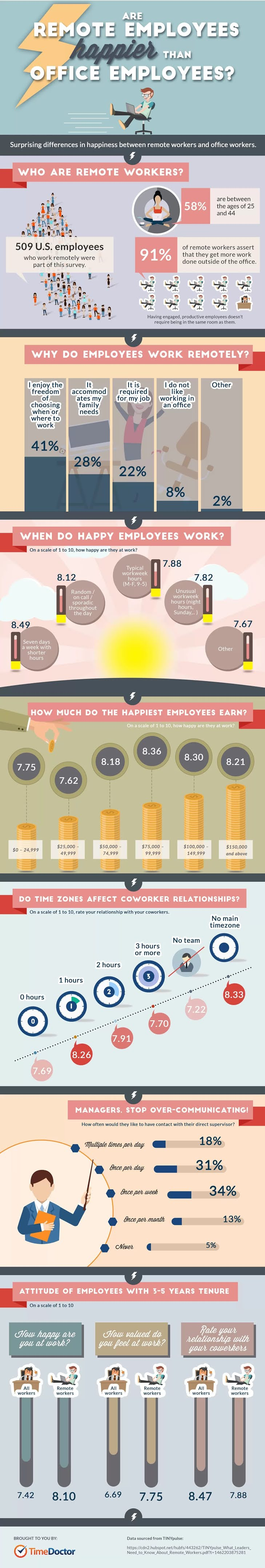 Are Remote Workers Happier Than Office Employees? #infographic #Health #Employee #infographics #Office Employees #Remote Workers #Happiness