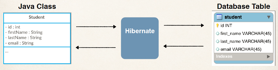 Mapping With Java class and Database Table using Hibernate ORM