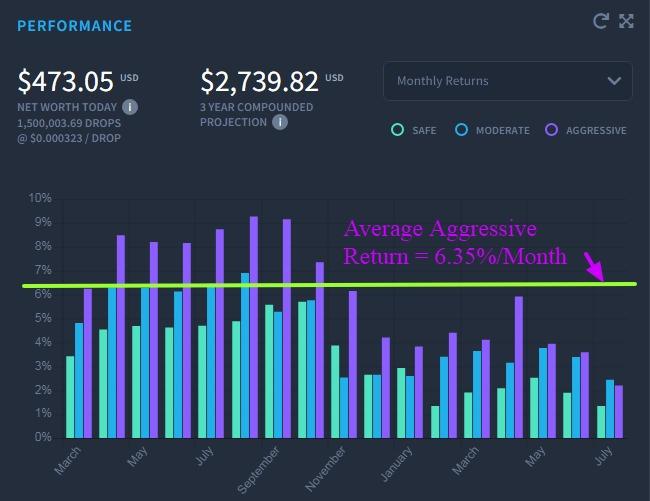earn 4-5% per month using dropil