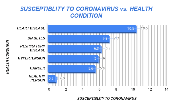 coronavirus infection and health condition, COVID-19