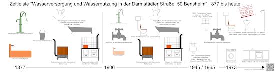 Bensheimer Häuser - damals und heute - Zeitleiste über die Wasserversorgung und Wassernutzung in Bensheim ab 1877 am Beispiel des Anwesens Darmstädter Straße 50; Darstellung: Frank-Egon Stoll-Berberich, 2020.