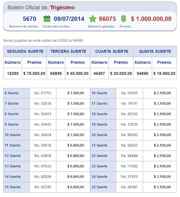 numeros ganadores sorteo 5670 lotería nacional