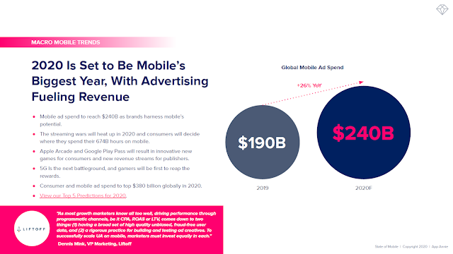 2020 Is Set to Be Mobile's Biggest Year, With Advertising Fueling Revenue