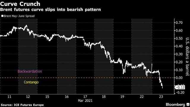 Oil Slumps With Bearish Market Structure Flashing Demand Trouble - Bloomberg