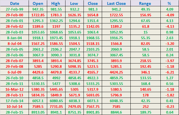 Options trading strategies in indian market