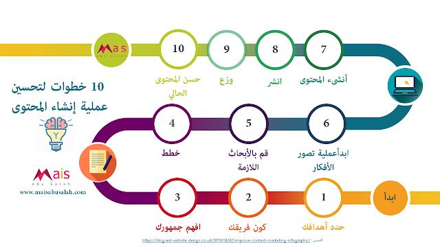 10 خطوات لتحسين عملية إنشاء المحتوى - #انفوجرافيك