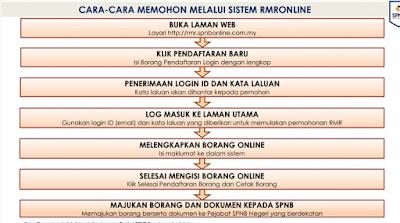 Permohonan Rumah Mesra Rakyat 2021 Online (RMR) Untuk Golongan B40