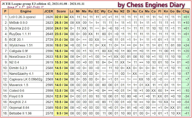 Chess Engines Diary - Tournaments 2021 2021.01.08.JCERLeague.E3.ed42