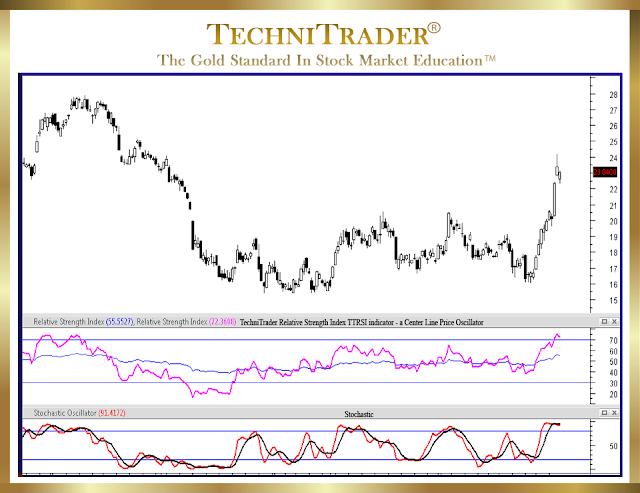 chart example with center line oscillation - technitrader