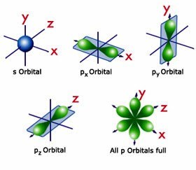 Orbital Shape