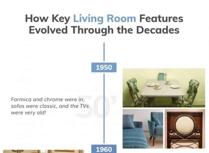 How Key Living Room Features Evolved Through The Decades #infographic
