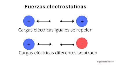 fuerza electrostática