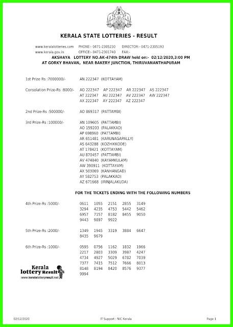 LIVE: Kerala Lottery Result 2-12-2020 Akshaya AK-474 Lottery Result