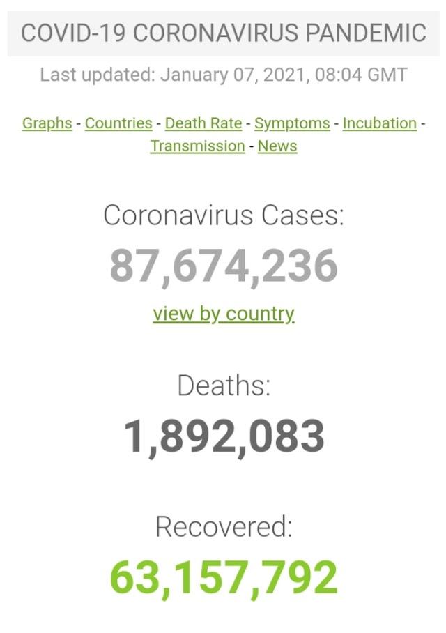 Kasus Covid-19 di Seluruh Dunia per 7 Januari 2021 ( 08:04 GMT)