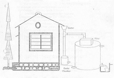 best rain water harvesting methods and technique