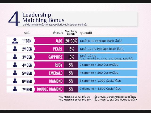 Matching Bonus รายได้ค่าลิขสิทธ์จากการช่วยเหลือทีมงานให้ประสบความสำเร็จ