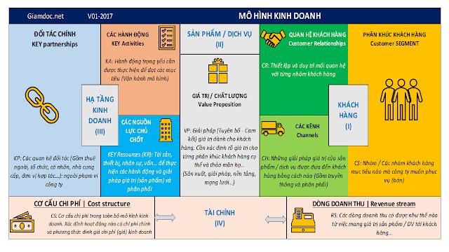 Mô hình kinh doanh & hoạch định chiến lược