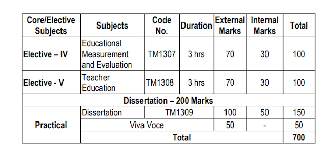 M.ED Course Syllabus in Details