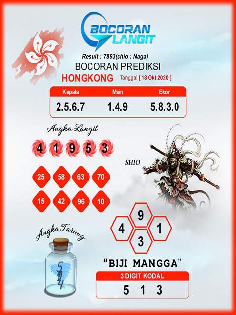 Kode syair Hongkong Minggu 18 Oktober 2020 250