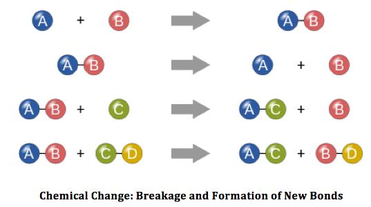 pharma engineering bond energy