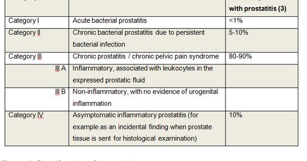 prostatitis medscape Az omernka recepciója prosztatitis