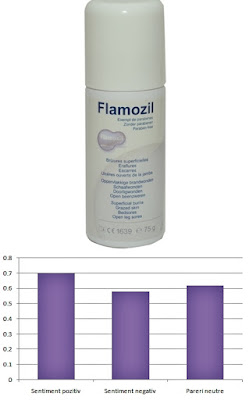flamozil tratament rani spray pareri forumuri tratament rani si arsuri