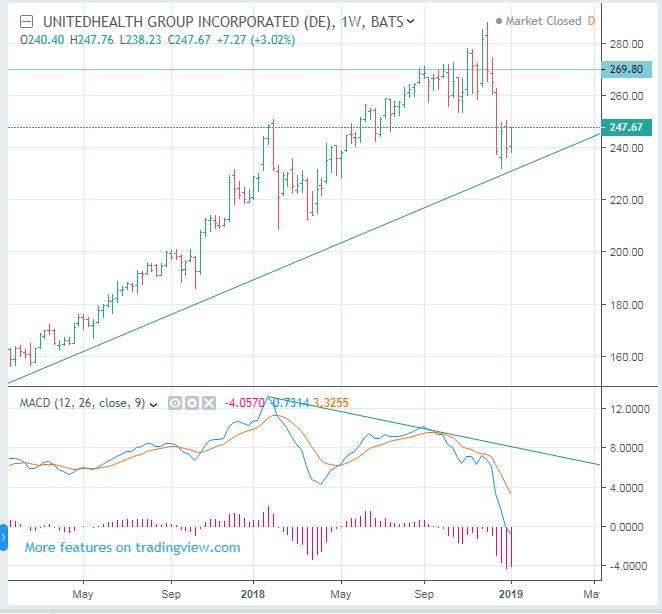 Insurance Stock Forecast: UNH PGR ALL TRV V - Stock Trading Pharos