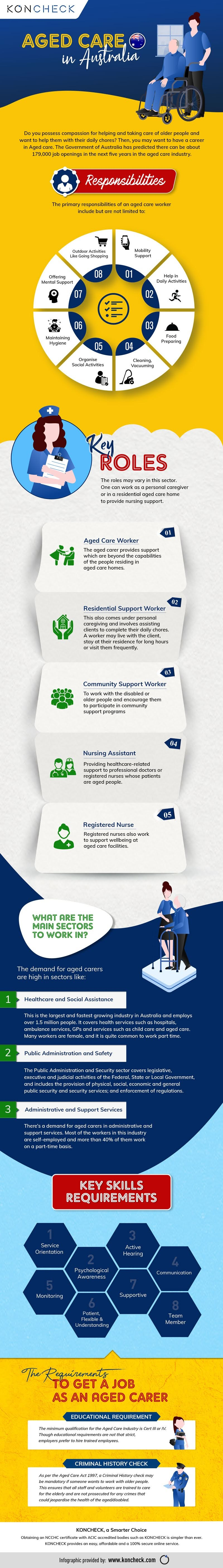 what-are-the-responsibilities-and-requirements-to-work-in-the-aged-care-sector-infographic