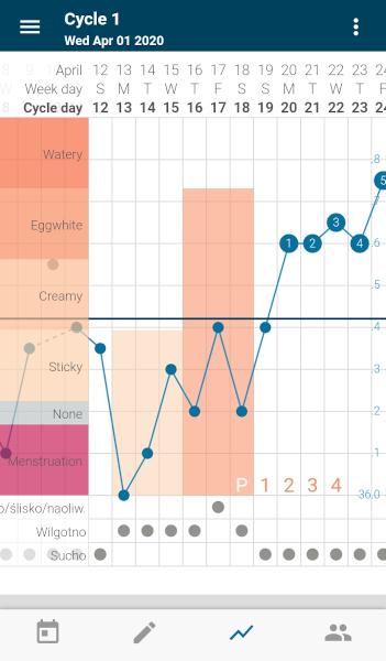 [Wykres cyklu w aplikacji Kindara - wg metody angielskiej]