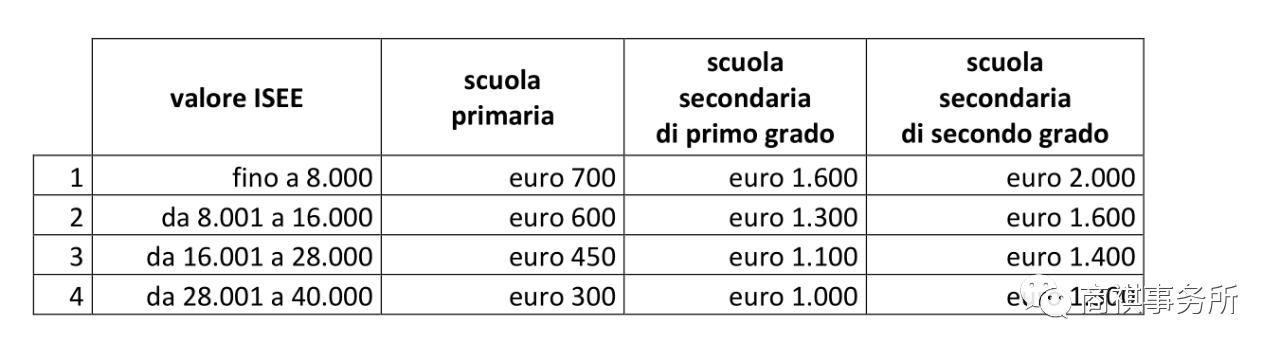 意大利inps补贴之DOTE SCUOLA 2020 教学补助