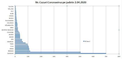 lista numar cazuri coronavirus pe judete in romania