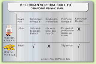 http://www.melfeyadin.web.id/2016/04/fakta-unik-h2-superba-krill-oil.html