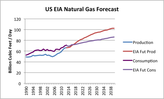 1+us natural gas forecast Tverberg: LAssurdità dellExport di Gas Naturale USA