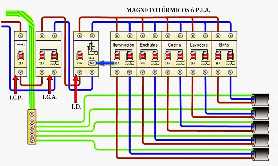 Instalaciones dom ticas x10 y automatizaciones el cuadro for Cuadro electrico componentes