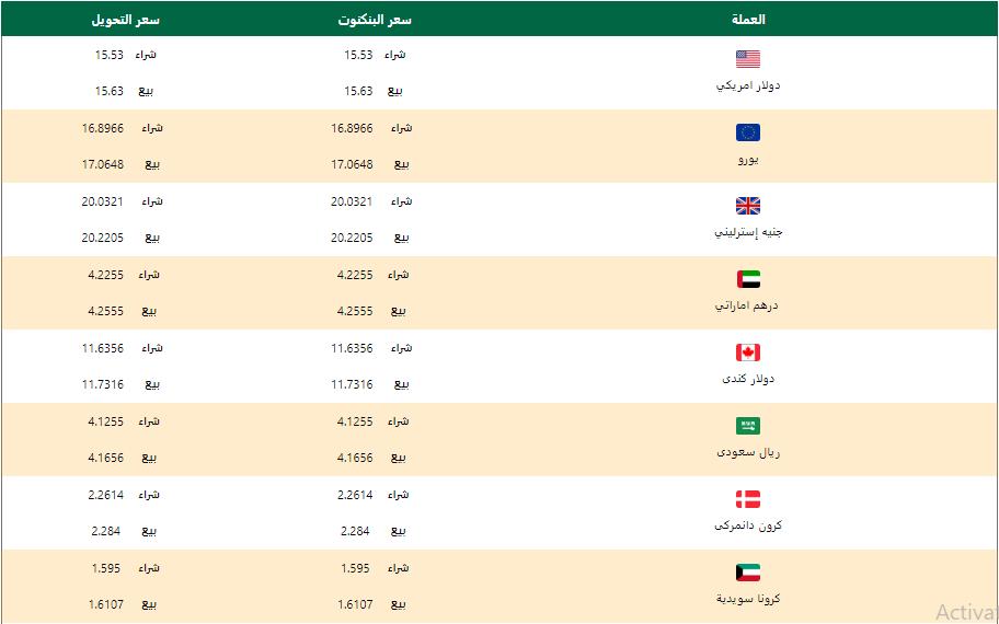 اسعار العملات اليوم الخميس 27 فبراير 2020 اسعار العملات العربية والاجنبية