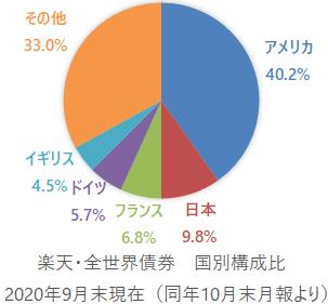 楽天・全世界債券インデックス(為替ヘッジ)ファンド 国別構成比